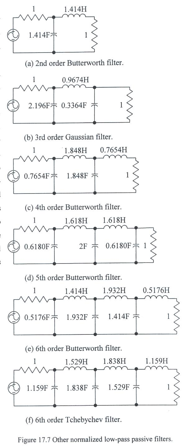 Laboratory 17 Passive And Active Filter Design Build A Lowpass Circuit Diagram Electronic Diagrams The Scaling Laws That We Presented For Filters To Convert Normalized Designs Realistic Frequencies Loads