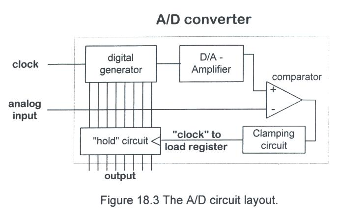 the core of the a/d converter is a d/a converter  we could use the dac0807  descibed in the previous section for high precision, or we could just use a