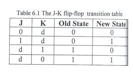 State Diagram State table